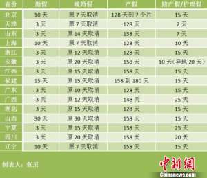 15省份修改计生条例 北京产假最多可休7个月