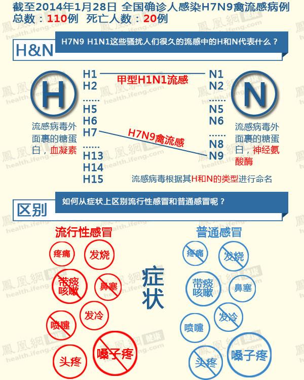浙江一家三口聚集性H7N9病例 禽流感不会爆发?